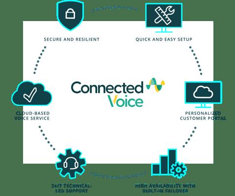 Connected Voice Diagram